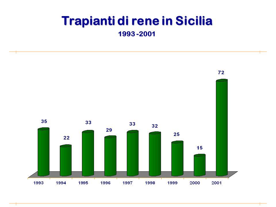 Trapianti di rene in Sicilia 1993 -2001