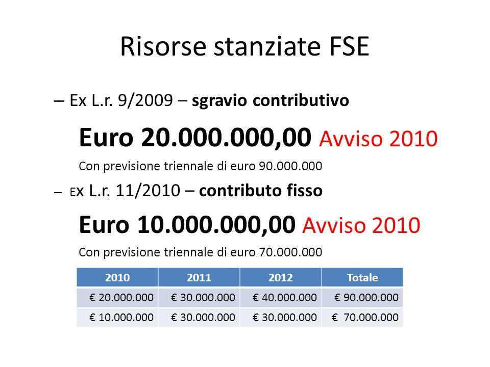 Risorse stanziate FSE – Ex L.r. 9/2009 – sgravio contributivo Euro 20.000.000,00 Avviso 2010 Con previsione triennale di euro 90.000.000 – E x L.r. 11
