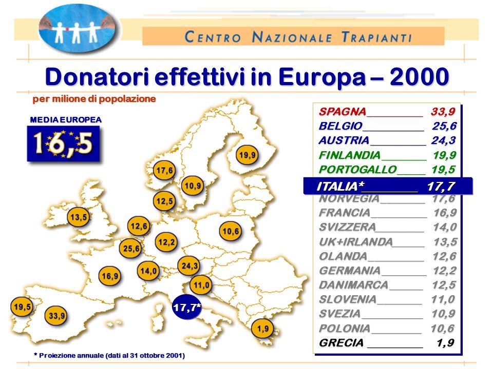 Periodo: 1 gennaio – 31 ottobre Donatori effettivi in Europa – 2000 SPAGNA __________ 33,9 BELGIO ___________ 25,6 AUSTRIA __________ 24,3 FINLANDIA ________ 19,9 PORTOGALLO _____ 19,5 NORVEGIA ________ 17,6 FRANCIA __________ 16,9 SVIZZERA_________ 14,0 UK+IRLANDA______ 13,5 OLANDA __________ 12,6 GERMANIA ________ 12,2 DANIMARCA ______ 12,5 SLOVENIA ________ 11,0 SVEZIA ___________ 10,9 POLONIA _________ 10,6 GRECIA __________ 1,9 SPAGNA __________ 33,9 BELGIO ___________ 25,6 AUSTRIA __________ 24,3 FINLANDIA ________ 19,9 PORTOGALLO _____ 19,5 NORVEGIA ________ 17,6 FRANCIA __________ 16,9 SVIZZERA_________ 14,0 UK+IRLANDA______ 13,5 OLANDA __________ 12,6 GERMANIA ________ 12,2 DANIMARCA ______ 12,5 SLOVENIA ________ 11,0 SVEZIA ___________ 10,9 POLONIA _________ 10,6 GRECIA __________ 1,9 per milione di popolazione * Proiezione annuale (dati al 31 ottobre 2001) 17,7* MEDIA EUROPEA ITALIA*_________ 17,7 ITALIA*_________ 17,7