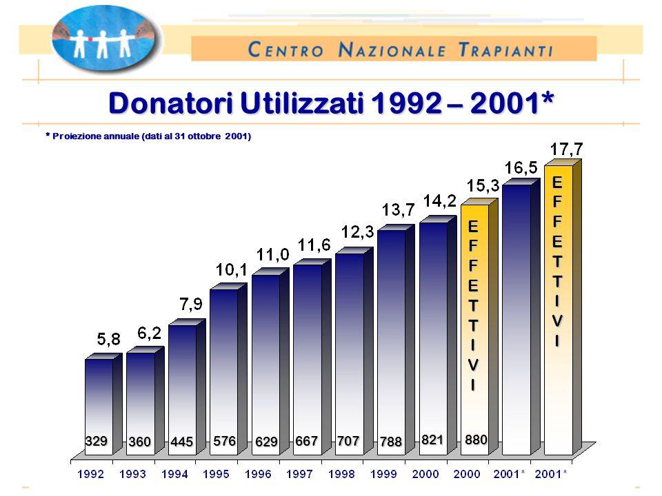 Periodo: 1 gennaio – 31 ottobre Donatori Utilizzati 1992 – 2001* EFFETTIVI 329 360445 576 629 667 707 788 821880 EFFETTIVI * Proiezione annuale (dati al 31 ottobre 2001)