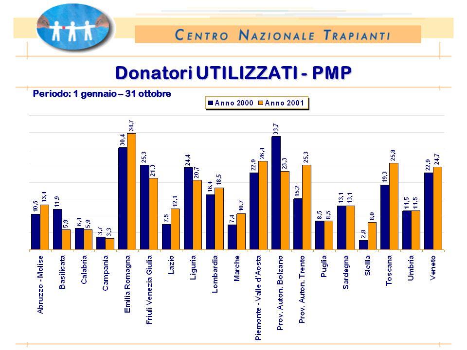 Periodo: 1 gennaio – 31 ottobre Donatori UTILIZZATI - Numero