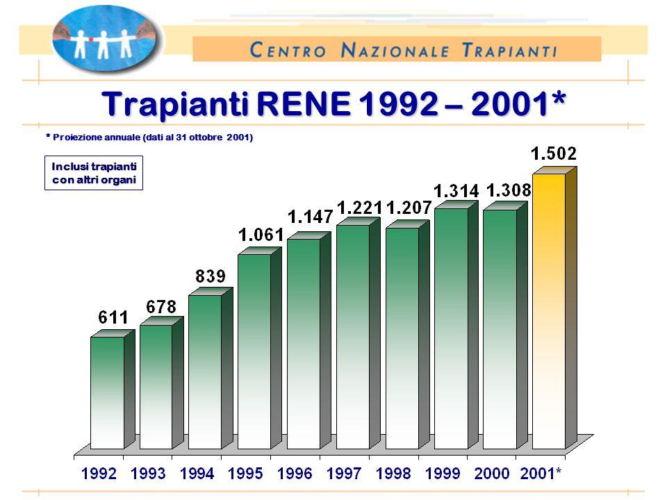 Periodo: 1 gennaio – 31 ottobre Trapianti RENE 1992 – 2001* Inclusi trapianti con altri organi * Proiezione annuale (dati al 31 ottobre 2001)