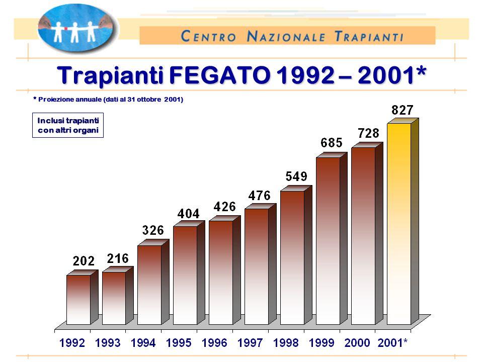 Periodo: 1 gennaio – 31 ottobre Trapianti FEGATO 1992 – 2001* Inclusi trapianti con altri organi * Proiezione annuale (dati al 31 ottobre 2001)