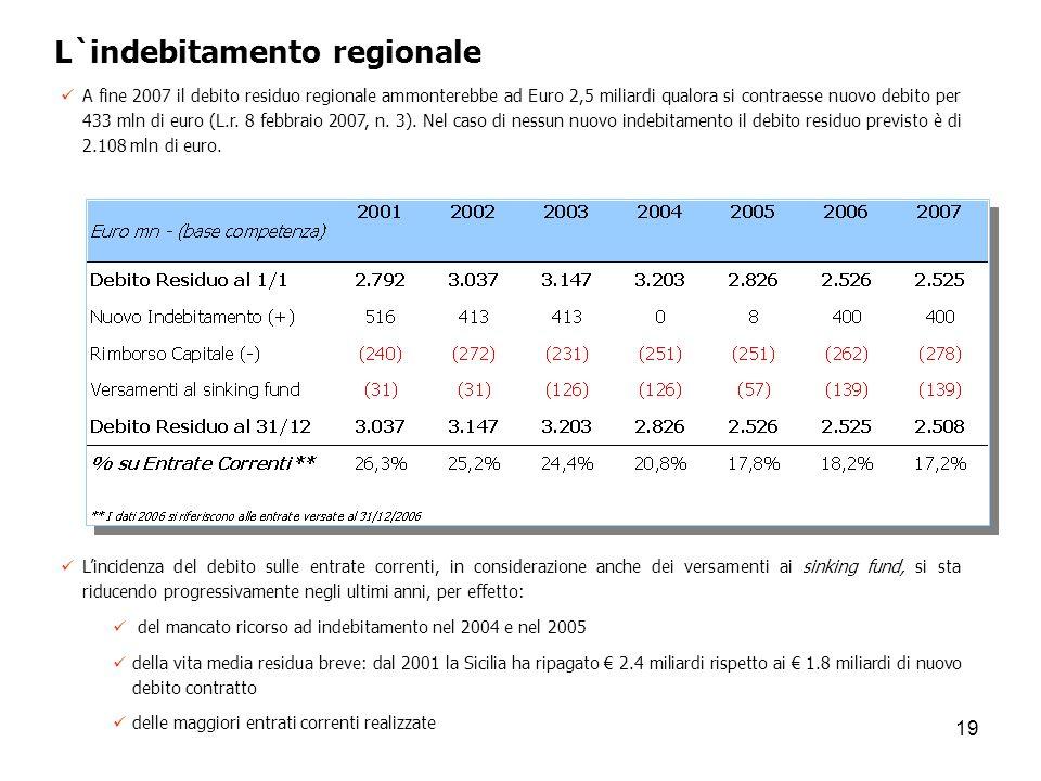 19 L`indebitamento regionale A fine 2007 il debito residuo regionale ammonterebbe ad Euro 2,5 miliardi qualora si contraesse nuovo debito per 433 mln