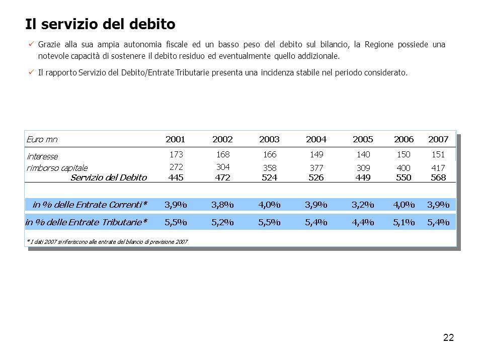 22 Il servizio del debito Grazie alla sua ampia autonomia fiscale ed un basso peso del debito sul bilancio, la Regione possiede una notevole capacità