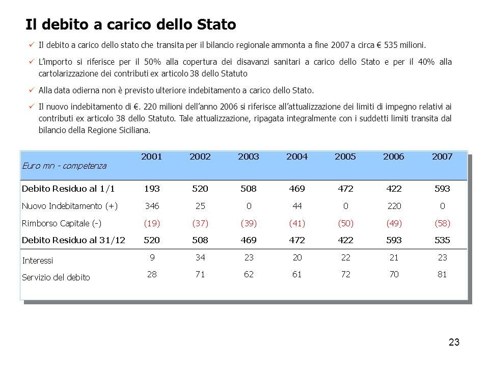 23 Il debito a carico dello Stato Il debito a carico dello stato che transita per il bilancio regionale ammonta a fine 2007 a circa 535 milioni. Limpo