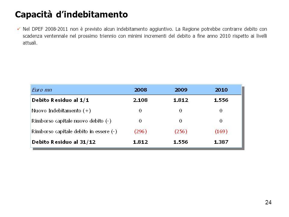 24 Capacità dindebitamento Nel DPEF 2008-2011 non è previsto alcun indebitamento aggiuntivo. La Regione potrebbe contrarre debito con scadenza ventenn