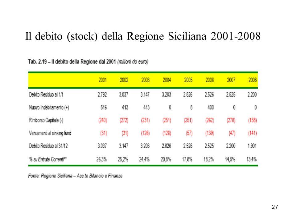 27 Il debito (stock) della Regione Siciliana 2001-2008