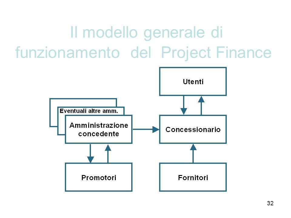 32 Il modello generale di funzionamento del Project Finance