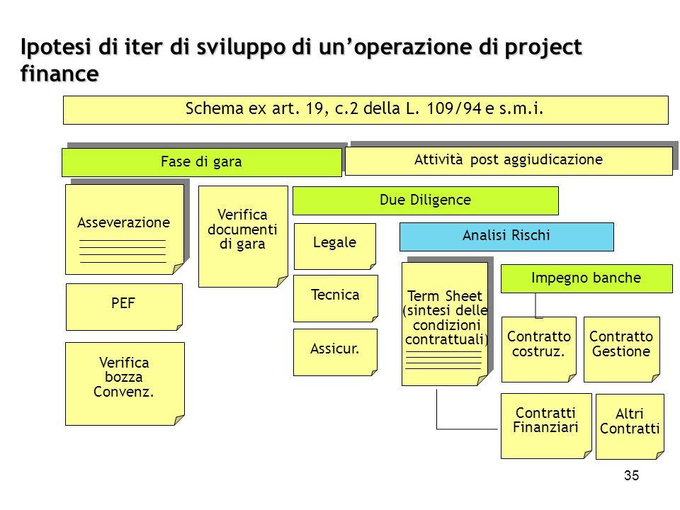 35 Ipotesi di iter di sviluppo di unoperazione di project finance Schema ex art. 19, c.2 della L. 109/94 e s.m.i. Fase di gara PEF Verifica bozza Conv
