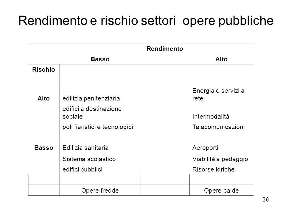 36 Rendimento e rischio settori opere pubbliche Rendimento Basso Alto Rischio Altoedilizia penitenziaria Energia e servizi a rete edifici a destinazio