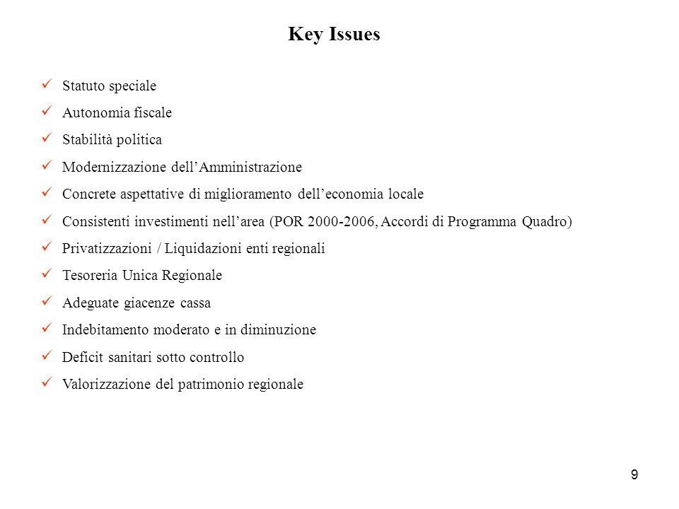 9 Key Issues Statuto speciale Autonomia fiscale Stabilità politica Modernizzazione dellAmministrazione Concrete aspettative di miglioramento dellecono