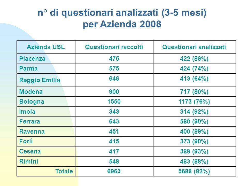 n° di questionari analizzati (3-5 mesi) per Azienda 2008 Azienda USLQuestionari raccoltiQuestionari analizzati Piacenza475422 (89%) Parma 575424 (74%)