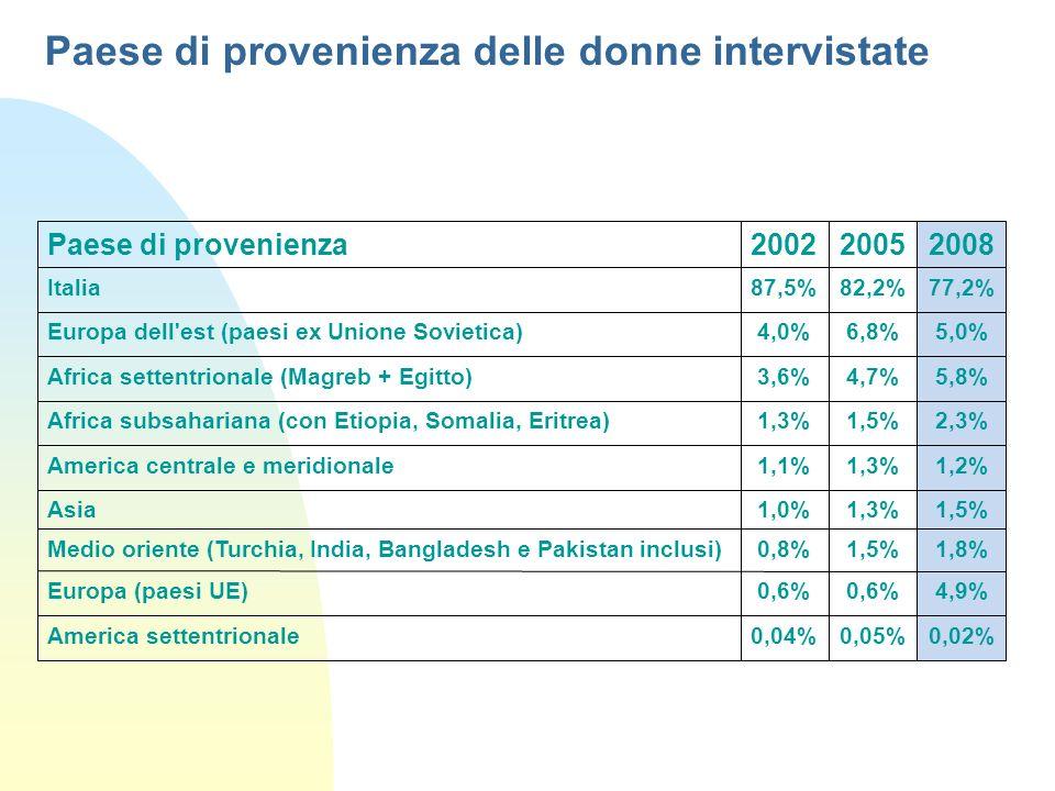 Paese di provenienza delle donne intervistate Paese di provenienza200220052008 Italia87,5%82,2%77,2% Europa dell'est (paesi ex Unione Sovietica)4,0%6,