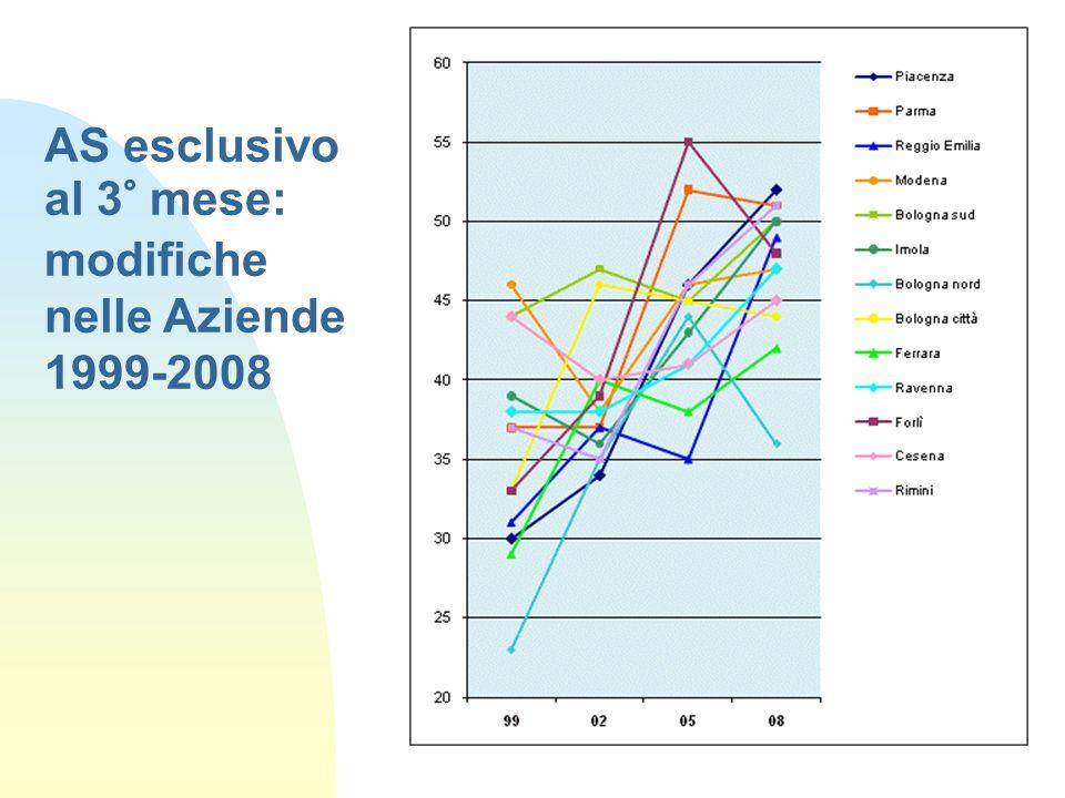 AS esclusivo al 3° mese: modifiche nelle Aziende 1999-2008