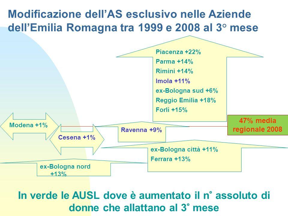 Modificazione dellAS esclusivo nelle Aziende dellEmilia Romagna tra 1999 e 2008 al 3° mese Piacenza +22% Parma +14% Rimini +14% Imola +11% ex-Bologna