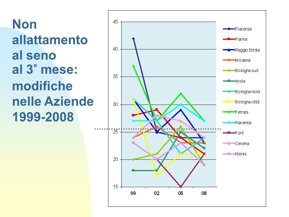 Non allattamento al seno al 3° mese: modifiche nelle Aziende 1999-2008
