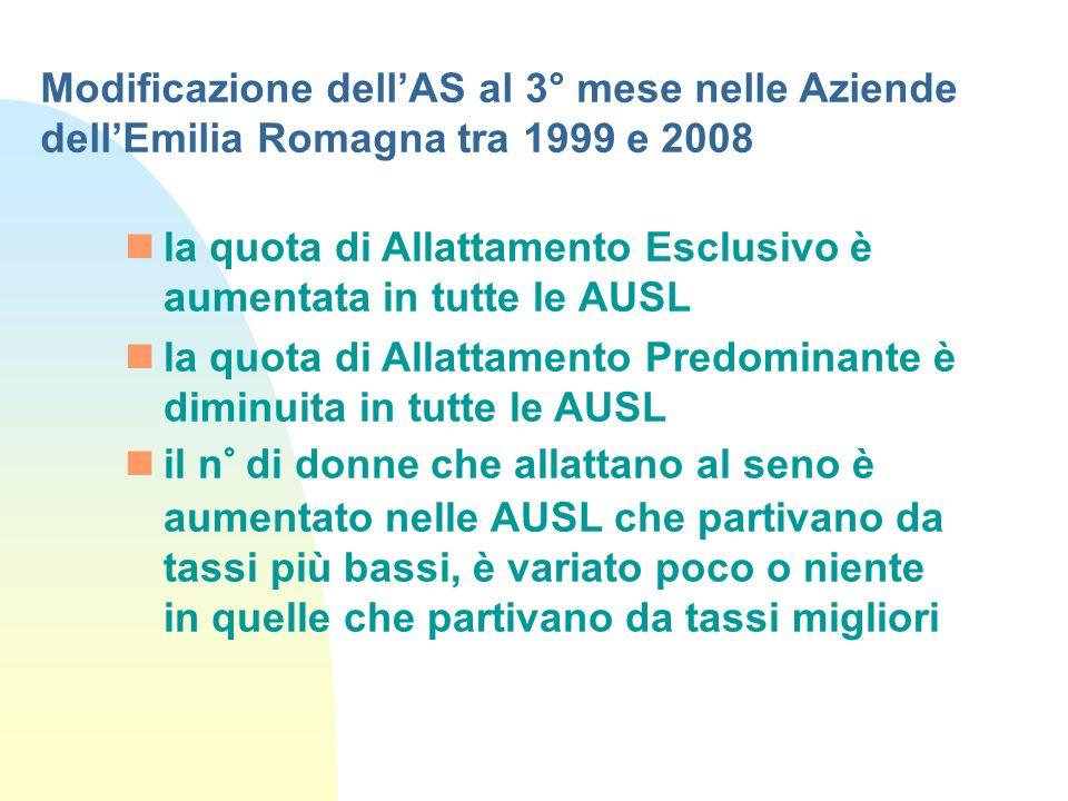 la quota di Allattamento Esclusivo è aumentata in tutte le AUSL la quota di Allattamento Predominante è diminuita in tutte le AUSL il n° di donne che