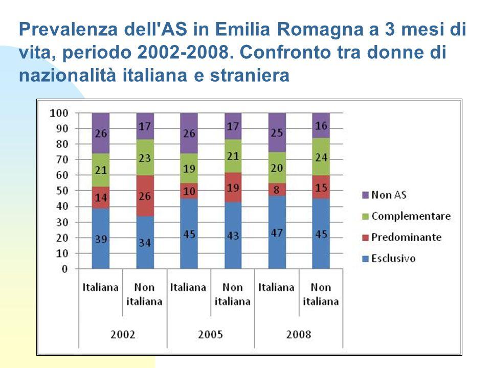 Prevalenza dell'AS in Emilia Romagna a 3 mesi di vita, periodo 2002-2008. Confronto tra donne di nazionalità italiana e straniera