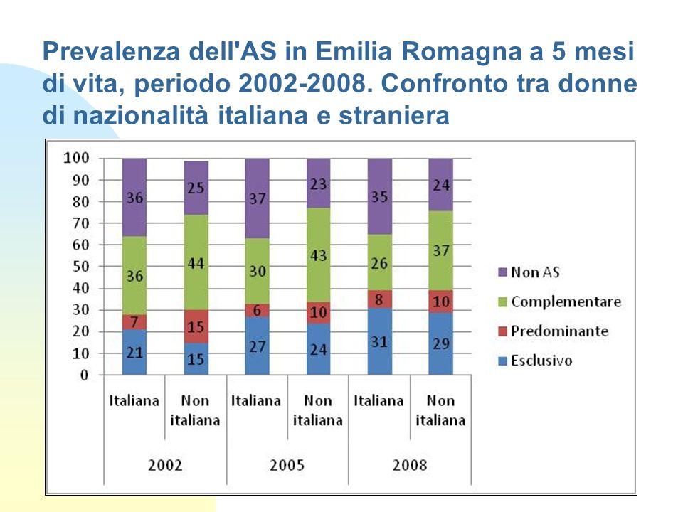 Prevalenza dell'AS in Emilia Romagna a 5 mesi di vita, periodo 2002-2008. Confronto tra donne di nazionalità italiana e straniera
