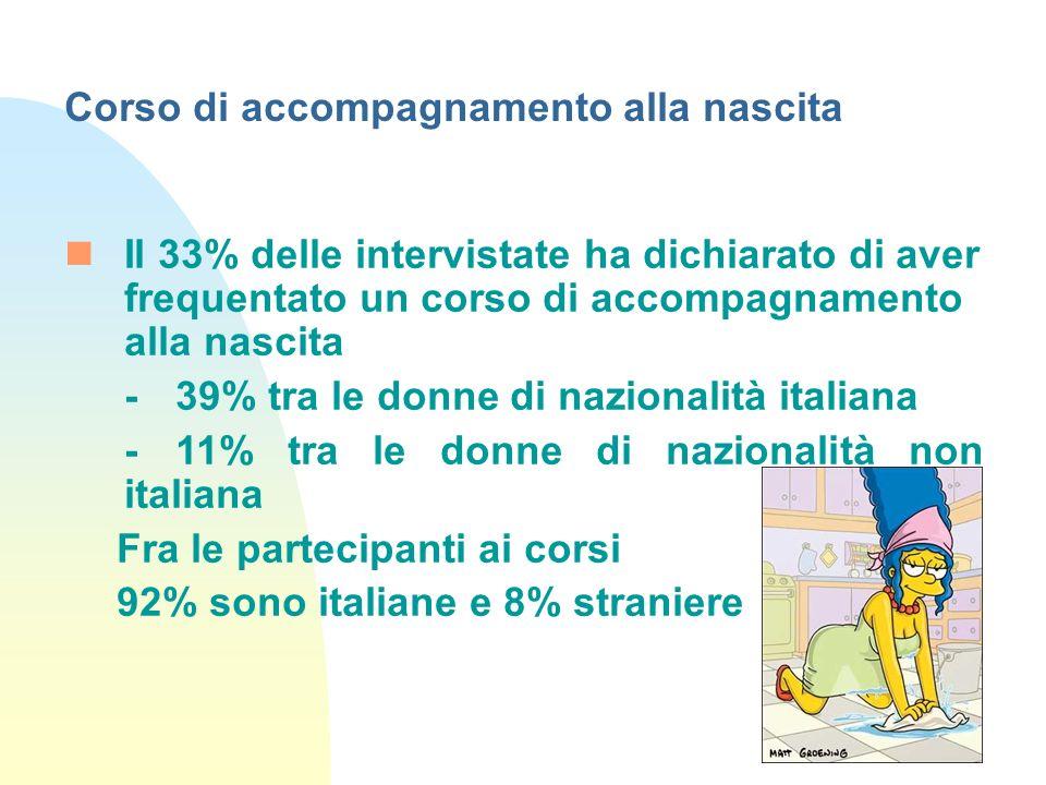 Il 33% delle intervistate ha dichiarato di aver frequentato un corso di accompagnamento alla nascita -39% tra le donne di nazionalità italiana -11% tr