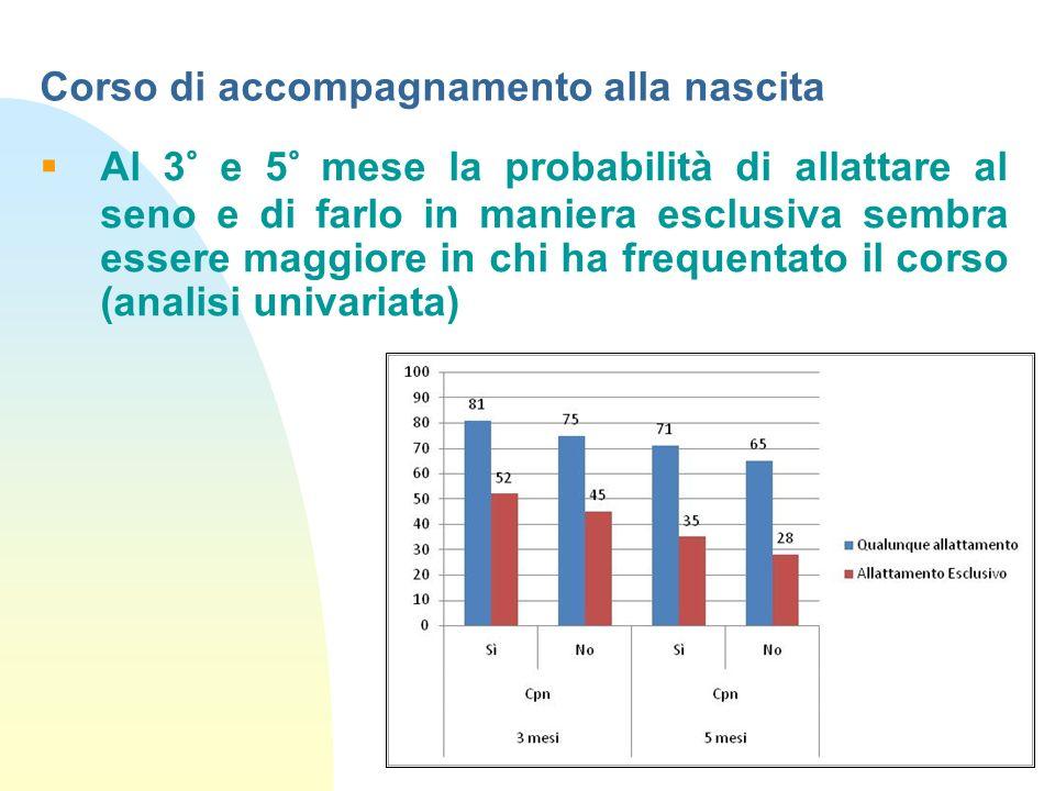Al 3° e 5° mese la probabilità di allattare al seno e di farlo in maniera esclusiva sembra essere maggiore in chi ha frequentato il corso (analisi uni