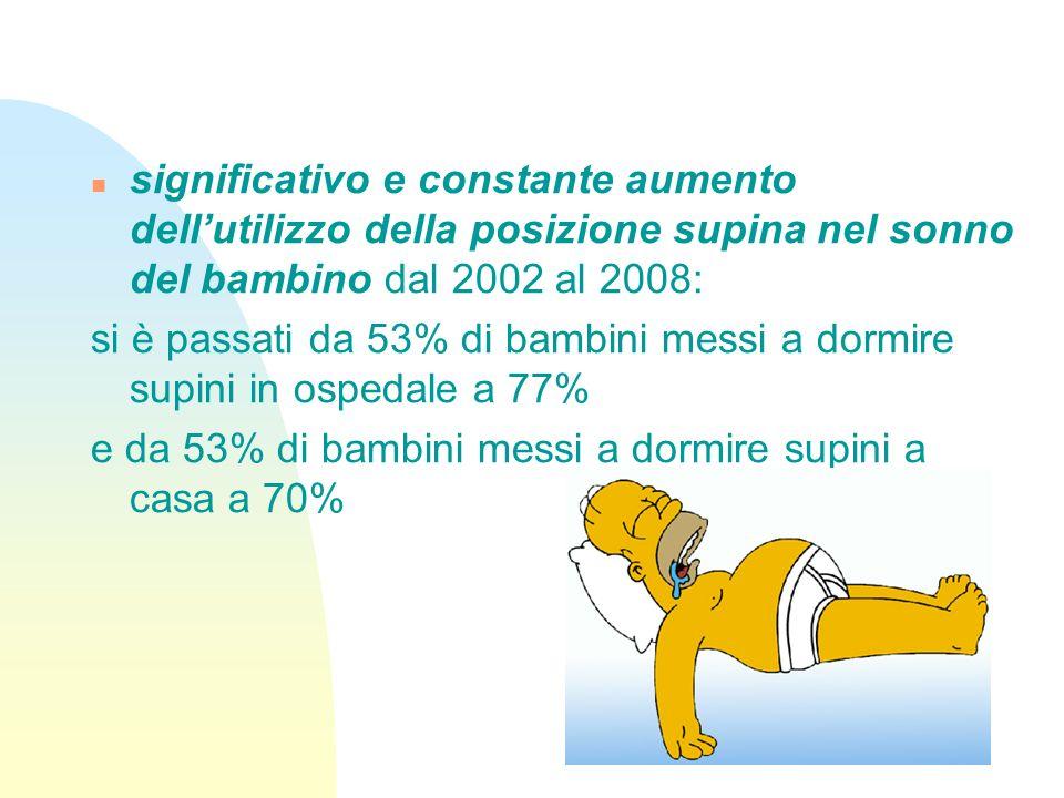 significativo e constante aumento dellutilizzo della posizione supina nel sonno del bambino dal 2002 al 2008: si è passati da 53% di bambini messi a d