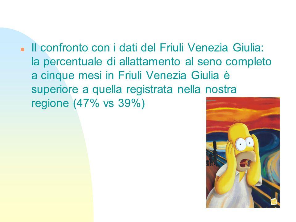 Il confronto con i dati del Friuli Venezia Giulia: la percentuale di allattamento al seno completo a cinque mesi in Friuli Venezia Giulia è superiore