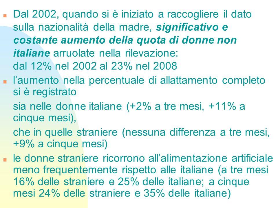 Dal 2002, quando si è iniziato a raccogliere il dato sulla nazionalità della madre, significativo e costante aumento della quota di donne non italiane