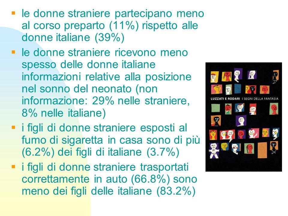 le donne straniere partecipano meno al corso preparto (11%) rispetto alle donne italiane (39%) le donne straniere ricevono meno spesso delle donne ita