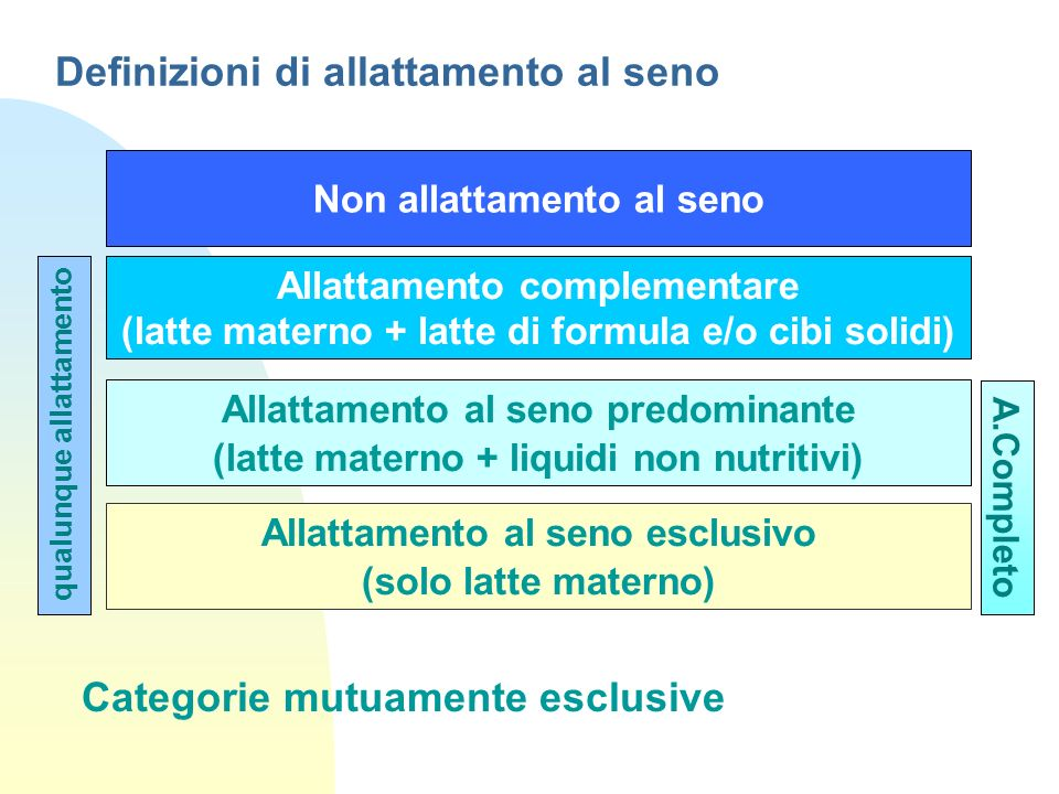 Prevalenza dell AS in Emilia Romagna a 5 mesi, periodo 1999-2008 completo 23% completo 39%