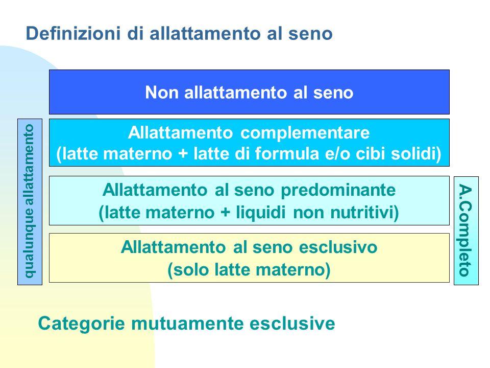 Definizioni di allattamento al seno Allattamento al seno esclusivo (solo latte materno) Non allattamento al seno Allattamento complementare (latte mat