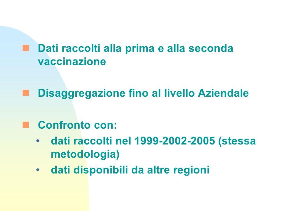 Dati raccolti alla prima e alla seconda vaccinazione Disaggregazione fino al livello Aziendale Confronto con: dati raccolti nel 1999-2002-2005 (stessa