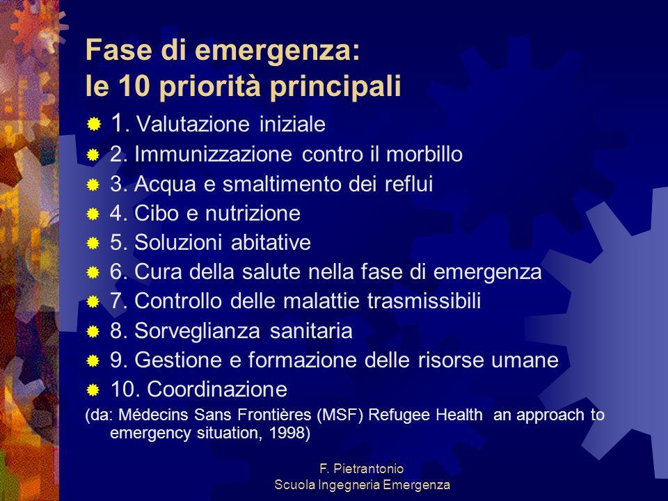 Fase di emergenza: le 10 priorità principali 1. Valutazione iniziale 2. Immunizzazione contro il morbillo 3. Acqua e smaltimento dei reflui 4. Cibo e