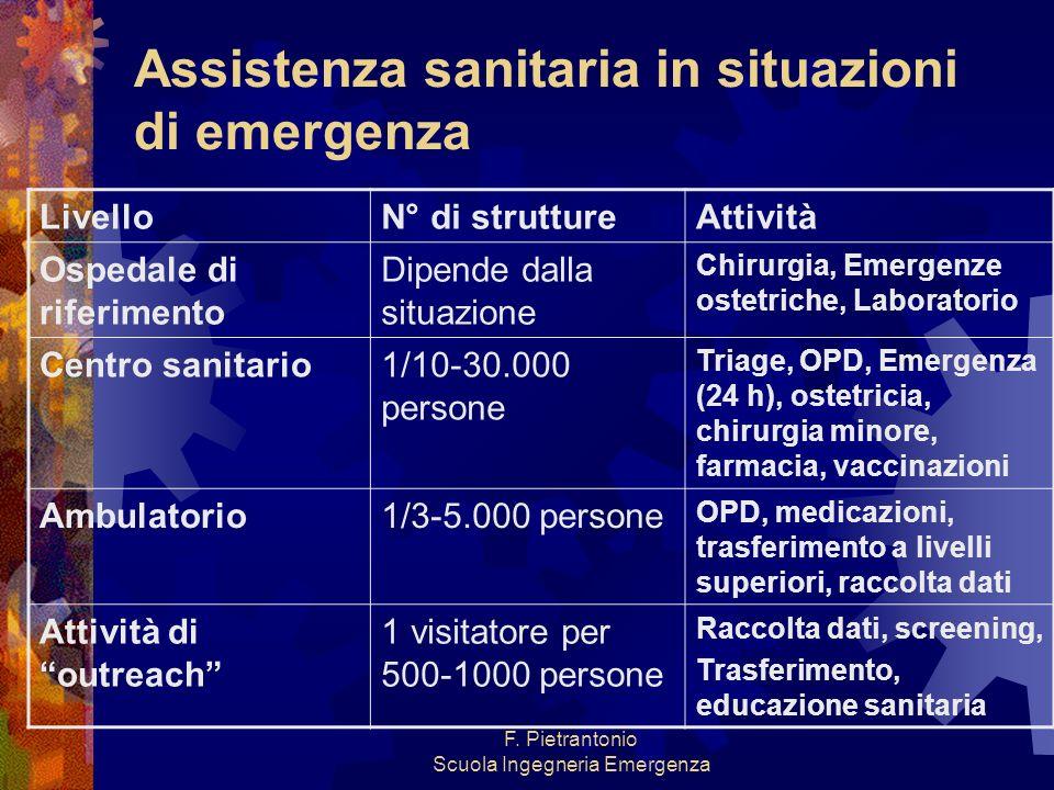 F. Pietrantonio Scuola Ingegneria Emergenza Assistenza sanitaria in situazioni di emergenza LivelloN° di struttureAttività Ospedale di riferimento Dip