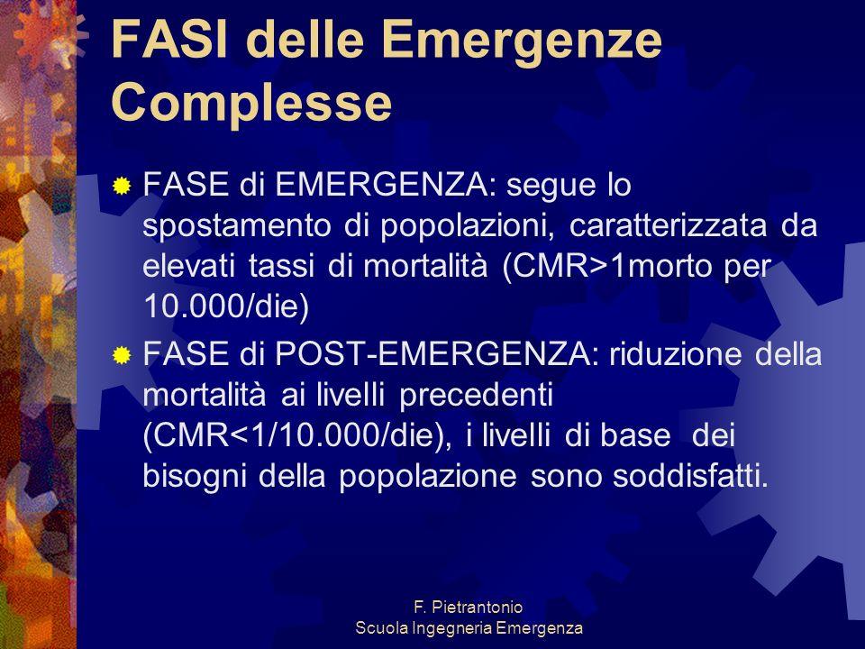 F. Pietrantonio Scuola Ingegneria Emergenza FASI delle Emergenze Complesse FASE di EMERGENZA: segue lo spostamento di popolazioni, caratterizzata da e