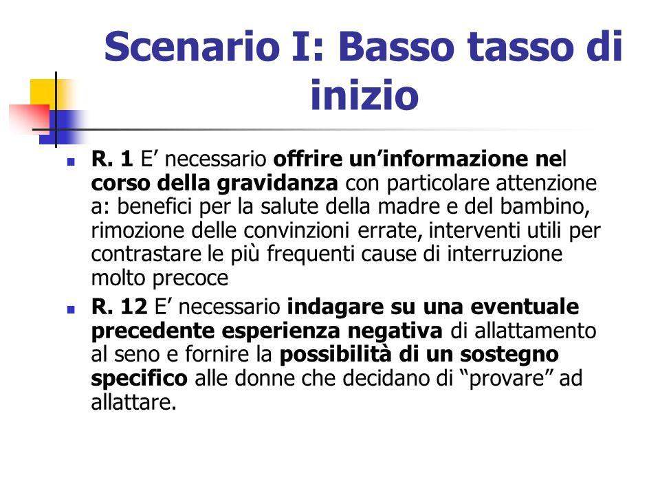Scenario I: Basso tasso di inizio R. 1 E necessario offrire uninformazione nel corso della gravidanza con particolare attenzione a: benefici per la sa