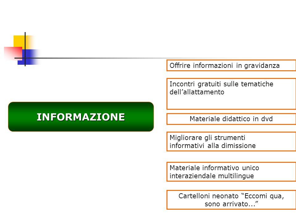 INFORMAZIONE Offrire informazioni in gravidanza Migliorare gli strumenti informativi alla dimissione Incontri gratuiti sulle tematiche dellallattament