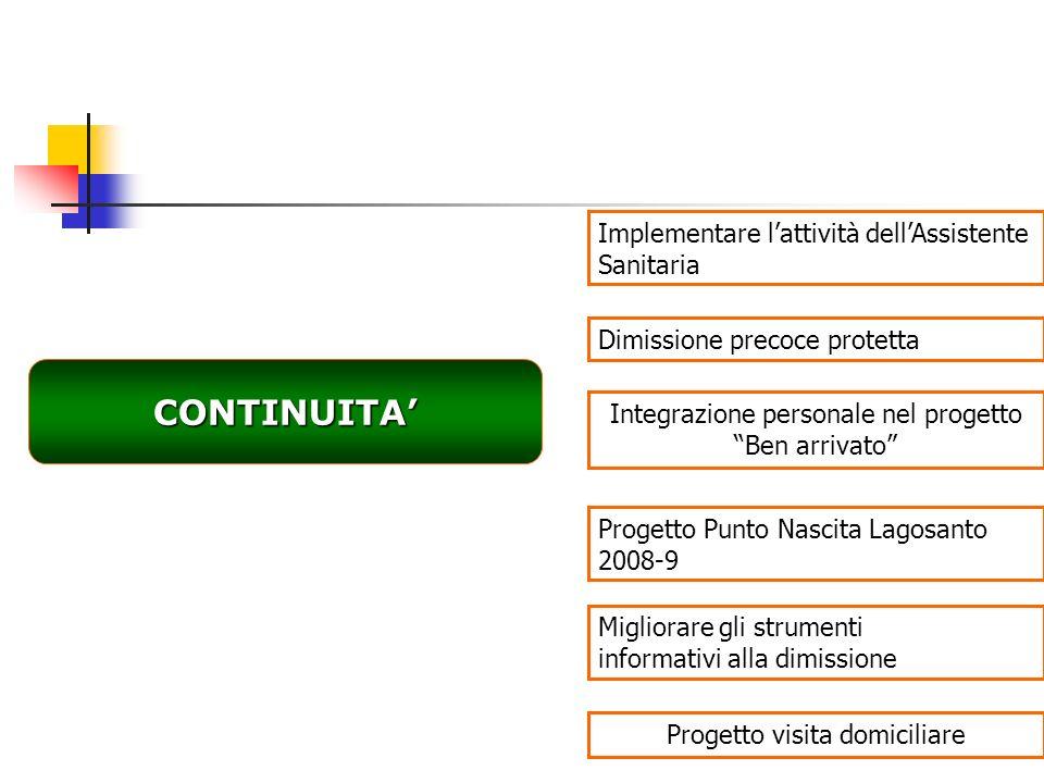 CONTINUITA Implementare lattività dellAssistente Sanitaria Progetto Punto Nascita Lagosanto 2008-9 Dimissione precoce protetta Integrazione personale