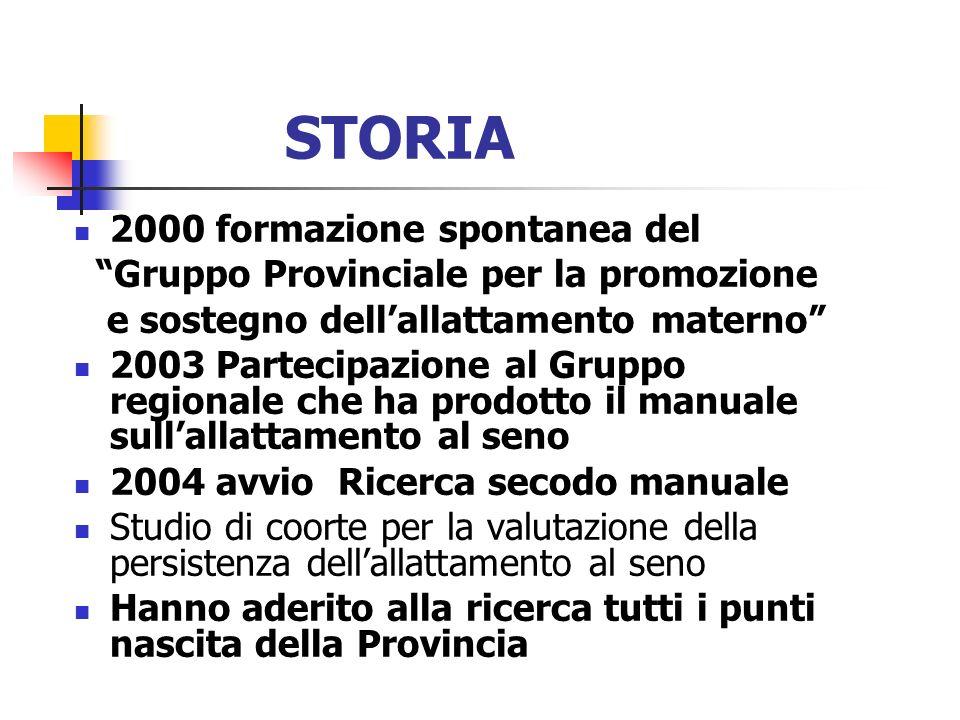 STORIA 2000 formazione spontanea del Gruppo Provinciale per la promozione e sostegno dellallattamento materno 2003 Partecipazione al Gruppo regionale