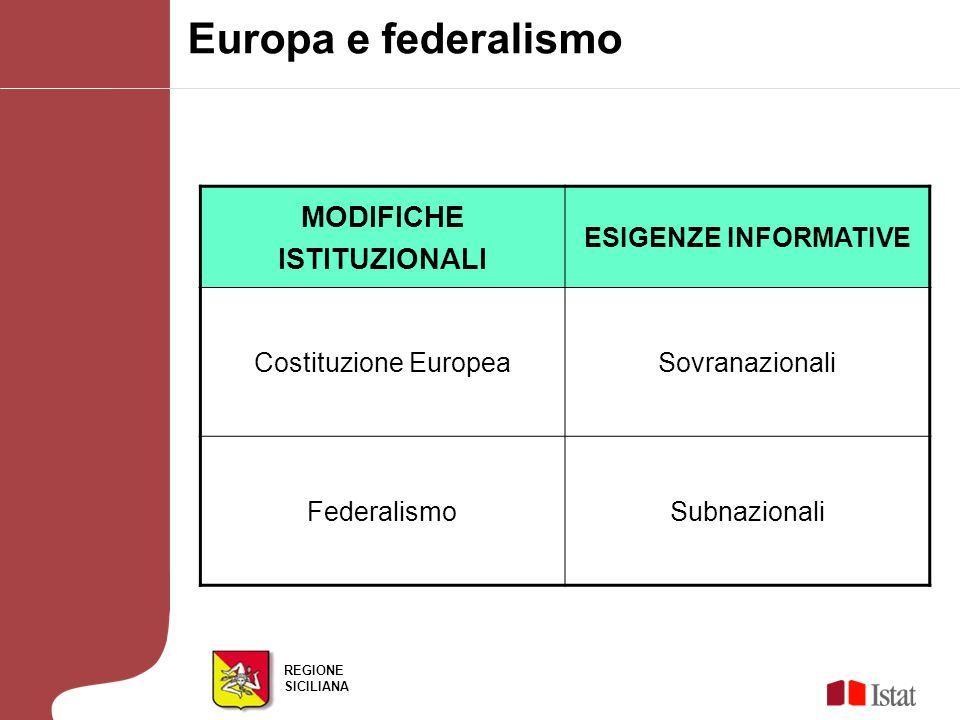 REGIONE SICILIANA Europa e federalismo MODIFICHE ISTITUZIONALI ESIGENZE INFORMATIVE Costituzione EuropeaSovranazionali FederalismoSubnazionali