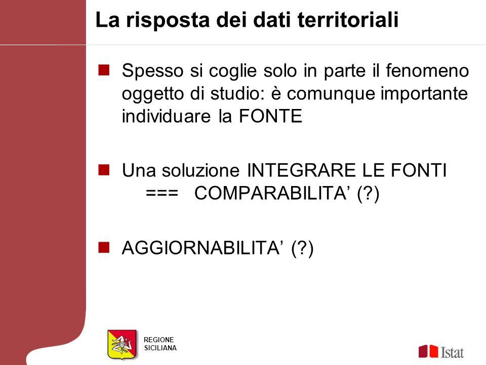 REGIONE SICILIANA La risposta dei dati territoriali Spesso si coglie solo in parte il fenomeno oggetto di studio: è comunque importante individuare la FONTE Una soluzione INTEGRARE LE FONTI ===COMPARABILITA ( ) AGGIORNABILITA ( )