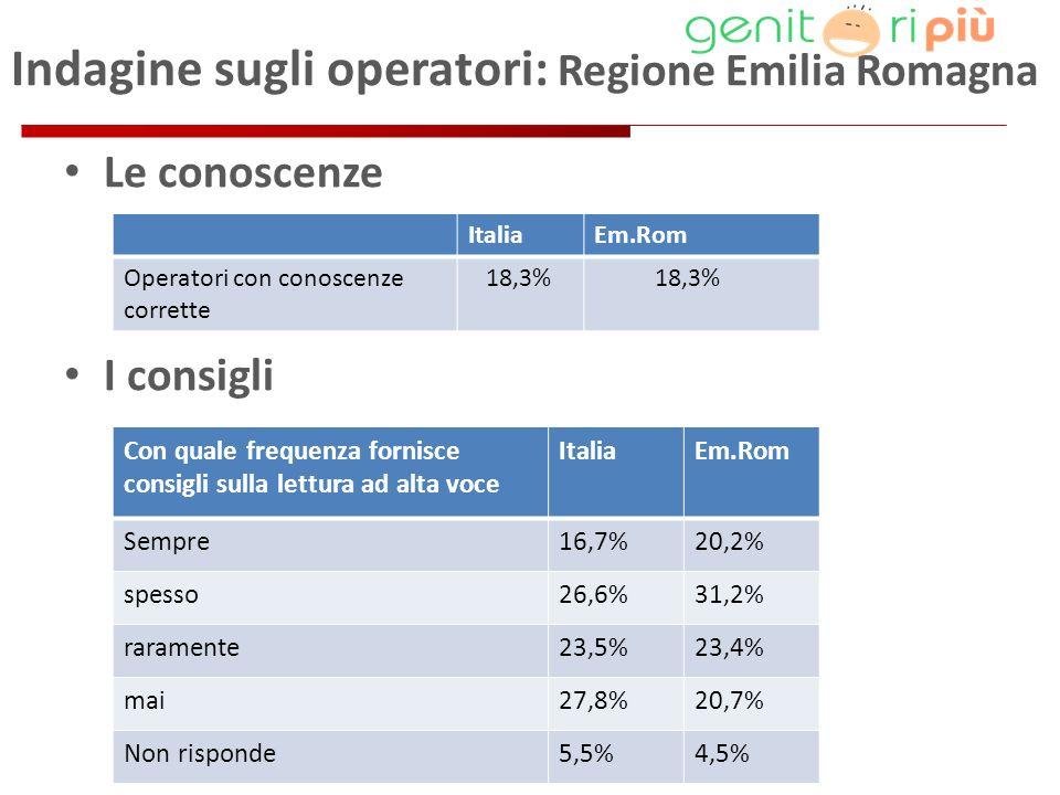 Indagine sugli operatori: Regione Emilia Romagna Le conoscenze I consigli ItaliaEm.Rom Operatori con conoscenze corrette 18,3% Con quale frequenza fornisce consigli sulla lettura ad alta voce ItaliaEm.Rom Sempre16,7%20,2% spesso26,6%31,2% raramente23,5%23,4% mai27,8%20,7% Non risponde5,5%4,5%