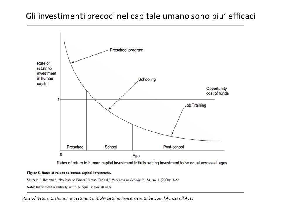 Gli investimenti precoci nel capitale umano sono piu efficaci Rats of Return to Human Investment Initially Setting Investment to be Equal Across all Ages