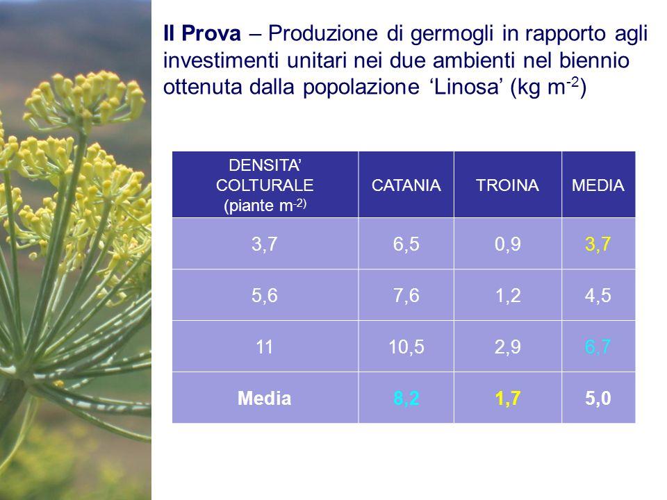 II Prova – Produzione di germogli in rapporto agli investimenti unitari nei due ambienti nel biennio ottenuta dalla popolazione Linosa (kg m -2 ) DENS