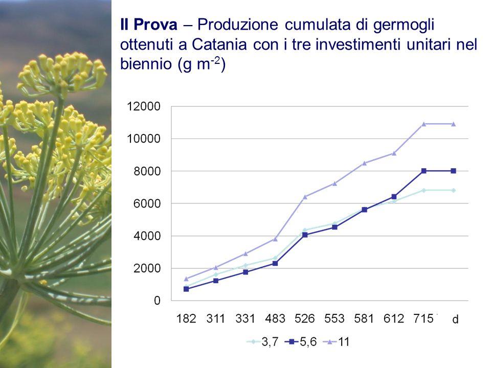 II Prova – Produzione cumulata di germogli ottenuti a Catania con i tre investimenti unitari nel biennio (g m -2 )
