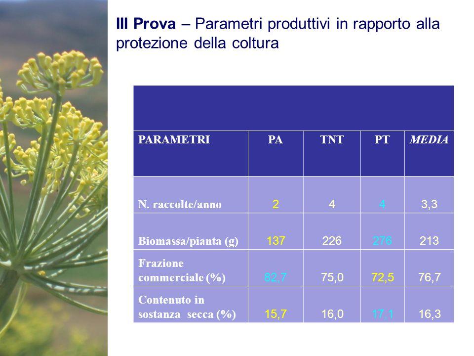 III Prova – Parametri produttivi in rapporto alla protezione della coltura PARAMETRIPATNTPTMEDIA N. raccolte/anno 2443,3 Biomassa/pianta (g) 137226276