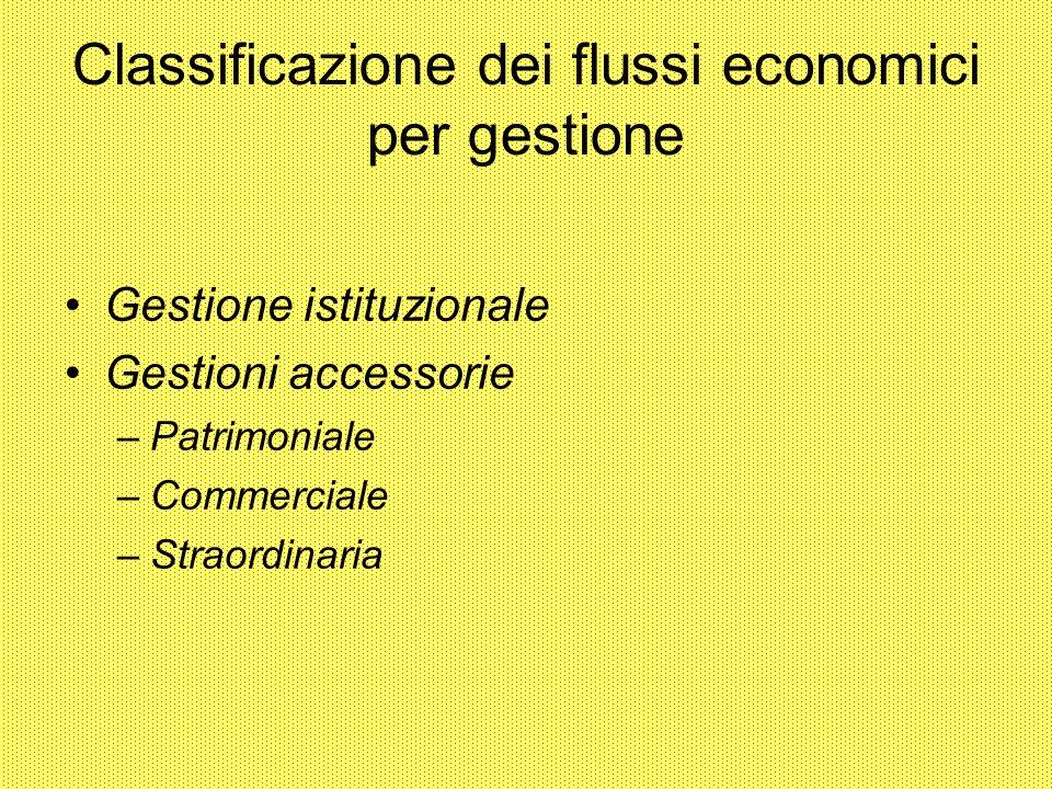 Classificazione dei flussi economici per gestione Gestione istituzionale Gestioni accessorie –Patrimoniale –Commerciale –Straordinaria