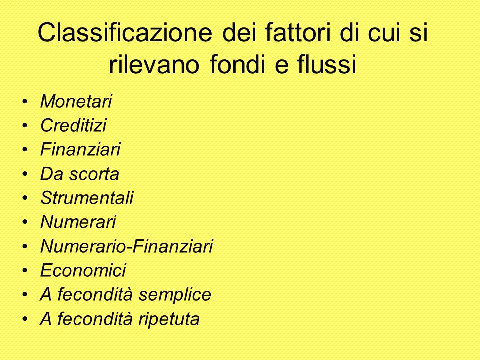 Classificazione dei fattori di cui si rilevano fondi e flussi Monetari Creditizi Finanziari Da scorta Strumentali Numerari Numerario-Finanziari Economici A fecondità semplice A fecondità ripetuta