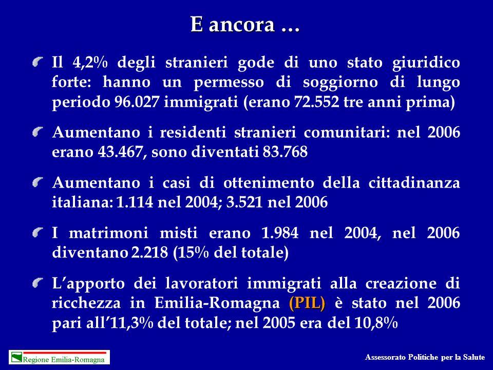 Assessorato Politiche per la Salute E ancora … Il 4,2% degli stranieri gode di uno stato giuridico forte: hanno un permesso di soggiorno di lungo periodo 96.027 immigrati (erano 72.552 tre anni prima) Aumentano i residenti stranieri comunitari: nel 2006 erano 43.467, sono diventati 83.768 Aumentano i casi di ottenimento della cittadinanza italiana: 1.114 nel 2004; 3.521 nel 2006 I matrimoni misti erano 1.984 nel 2004, nel 2006 diventano 2.218 (15% del totale) (PIL) Lapporto dei lavoratori immigrati alla creazione di ricchezza in Emilia-Romagna (PIL) è stato nel 2006 pari all11,3% del totale; nel 2005 era del 10,8%